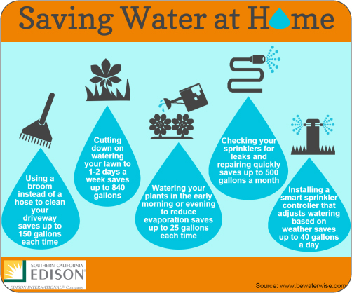 saving water at home diagram